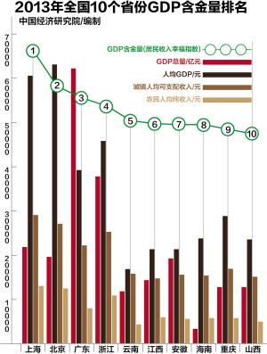 世界各国gdp排名_全国省份人均gdp