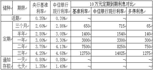 中信银行定期存款_10万元以上存三年银行利息是多少,10万元存款怎么存利息高